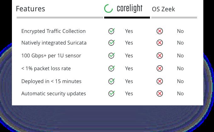 ig-site-zeek-comparison-table